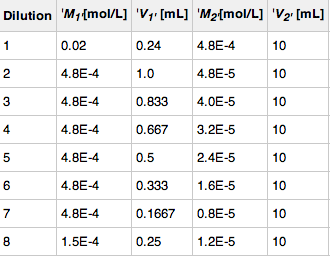 2013 Inosine Dilutions.png