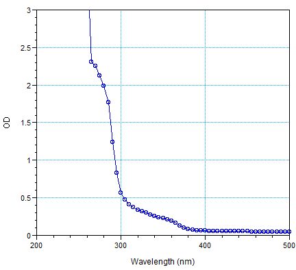 A standard polystyrene 96-well plate's absorbance spectrum.  Supplier: Grainger (cheap!).