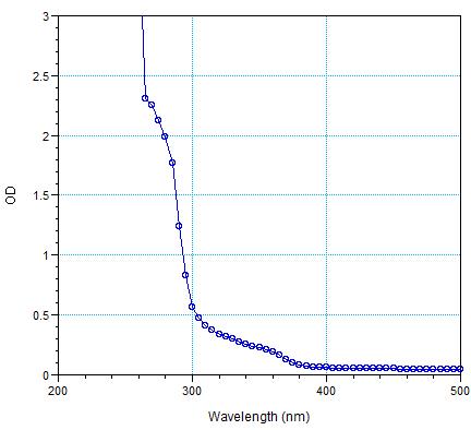 A standard polystyrene 96-well plate's absorbance spectrum.  Supplier: Grainger (cheap!).