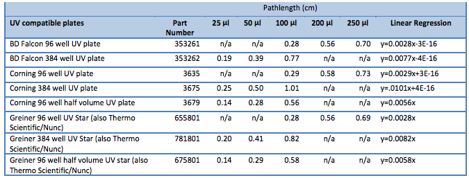 File:2014 04 21 path lengths for micro plates from Promega.png