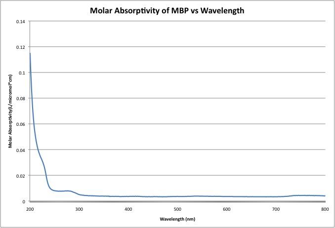 File:MolarAbsorptivityMBP.jpg