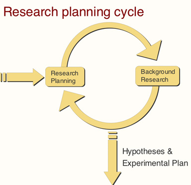 The Research Planning Cycle