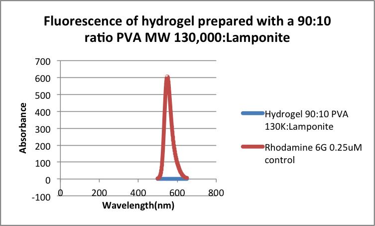 Rhodamine diffusion test 90 MW 130 LP.png