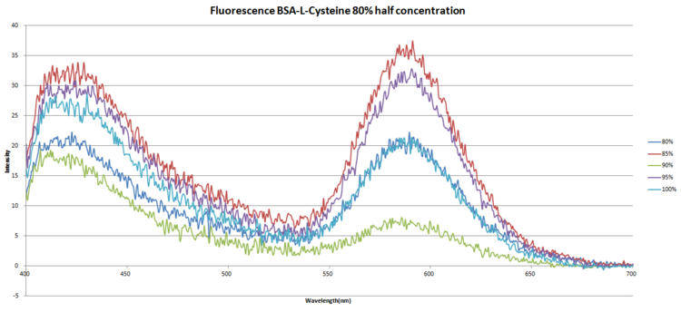 Fluorescence.BSA-C805halfconcentration.png