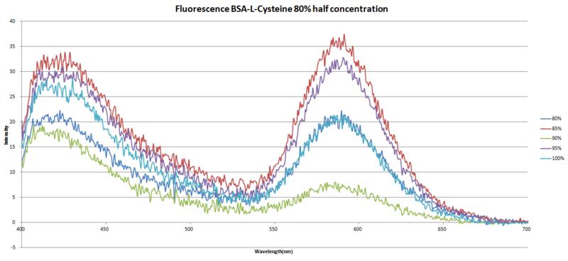 File:Fluorescence.BSA-C805halfconcentration.png