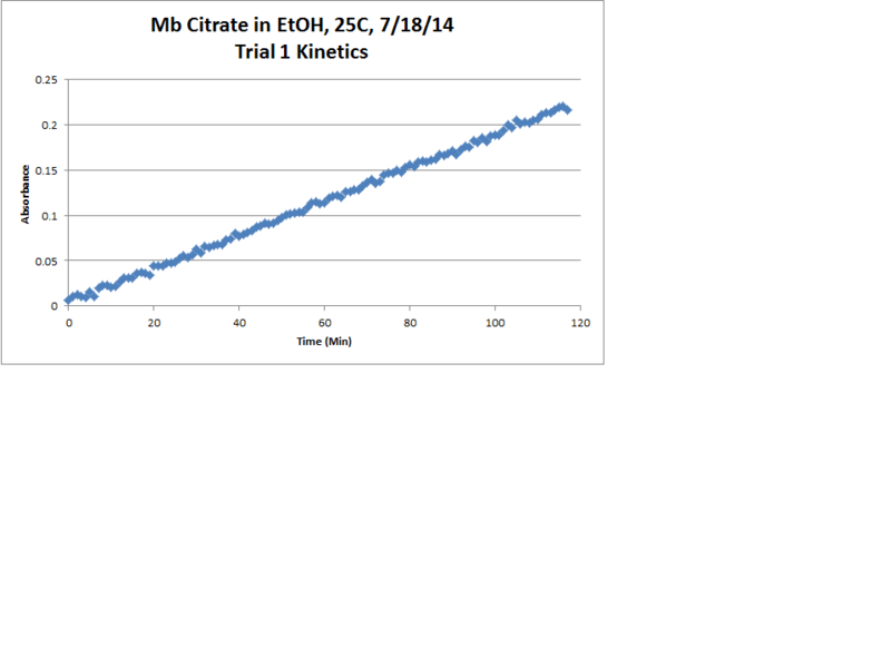 File:Mb Citrate OPD H2O2 EtOH 25C Trial1 Kinetics Chart.png