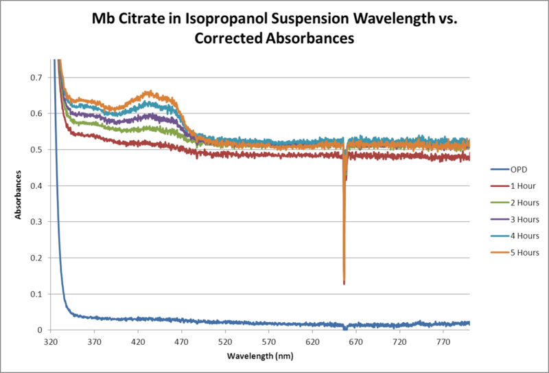 Image:Mb Citrate OPD H2O2 Isopropanol WORKUP GRAPH.png