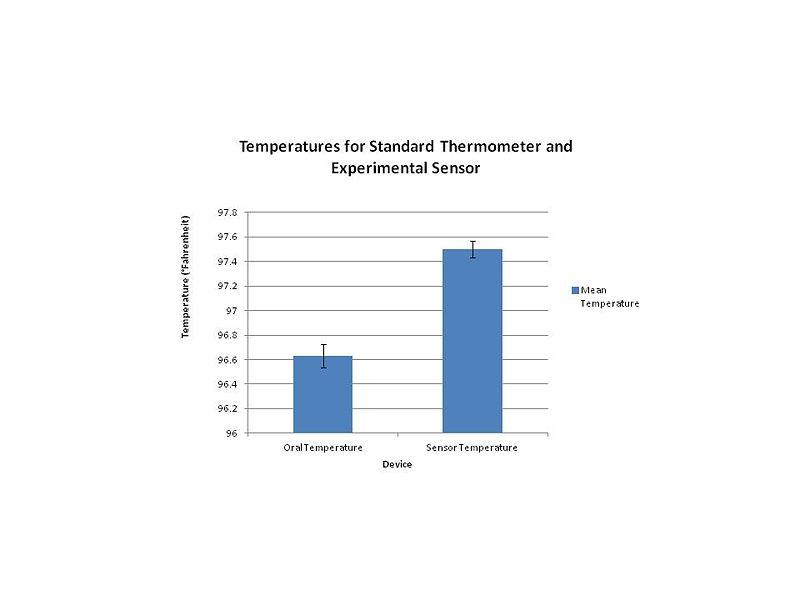 File:Temperatures.JPG