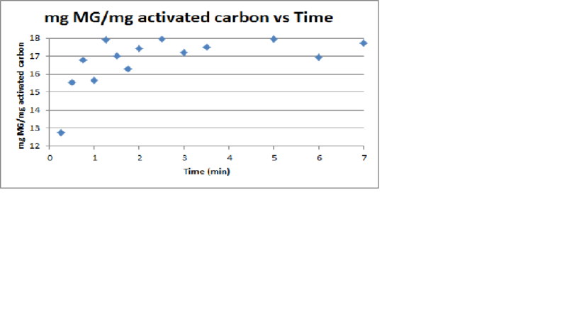 File:Activated Carbon Kinetics.png