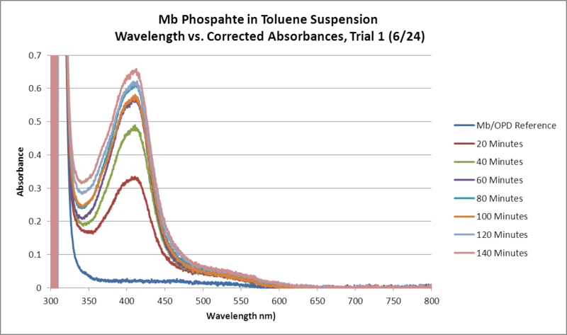 Image:Mb Phosphate OPD H2O2 Toluene GRAPH Trial1.png