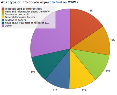 OWW Survey Results 2 1.png