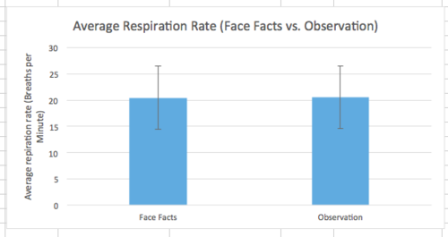 Graph of Respiration Rate from our device compared to observation