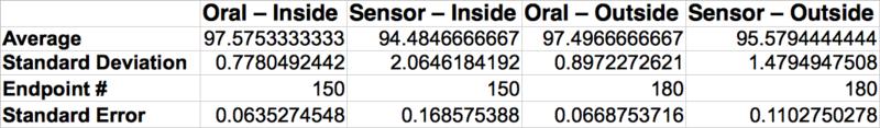 File:BME100 Group 10 Lab 3 Descriptive Stats.png