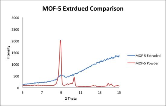 Comparison 5 20 2014 MOF5.png