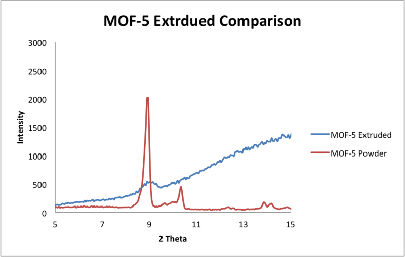 File:Comparison 5 20 2014 MOF5.png