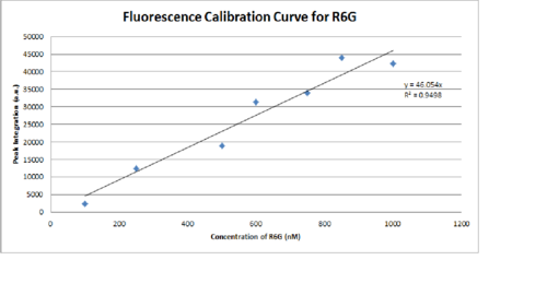 Fluorescence Calibration Curve for R6G Corrected.png