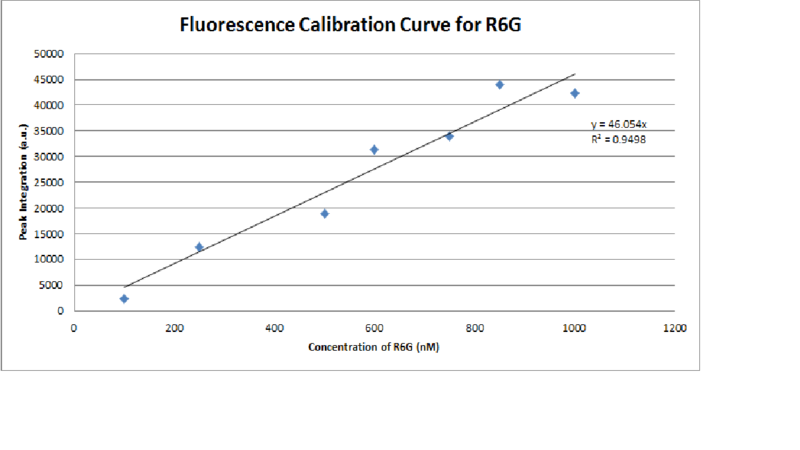 File:Fluorescence Calibration Curve for R6G Corrected.png