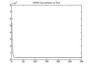 Figure 4: mRNA Concentration vs. Time, I = 0.06