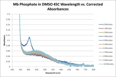 Mb Phosphate OPD H2O2 DMSO 45C SEQUENTIAL WORKUP GRAPH.png