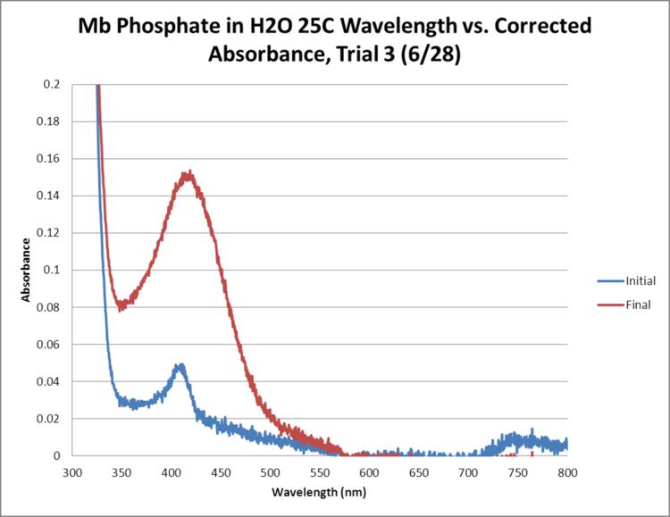 Mb Phosphate OPD H2O 25C Trial3 GRAPH.png