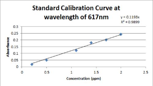 Standard Calibration at 617 nm.png