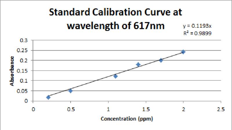File:Standard Calibration at 617 nm.png