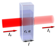 Absorption of a beam of light traveling through a cuvette with width ℓ.