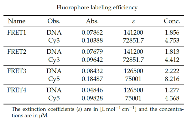 The concentration of both the DNA and fluorophores in the sample was calculated by measuring the absorption and using Lambert-Beers law. The calculations were done using the wavelengths 260nm for DNA, 550nm for Cy3 and 649nm for Cy5. The extinction coefficients for the DNA were calculated using the calculator on RiboTasks webpage. The sequences used can be found in the Supplementary. The extinction coefficients for the fluorophores were data from previous work. The cuvette used had a path length of 3mm. The concentration of the fluorophore are higher than that of DNA in all four samples, which can be interpreted as there being a surplus of fluorophores in each sample. It is therefore expected that all of the FRET staples to have a fluorophore attached. It is also noted that the difference in concentration indicate a lack of purification after labeling of the staples, which is not a problem because the assembled structure is purified before the FRET measurements.