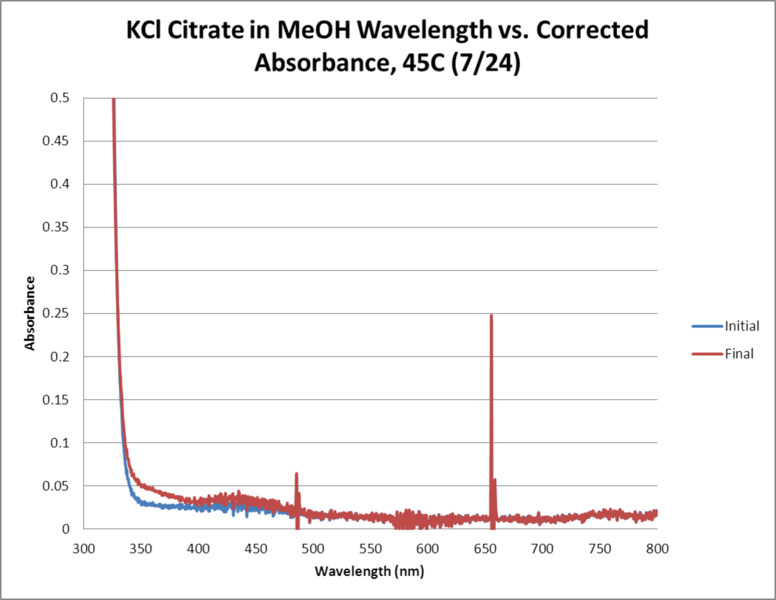 Image:KCl Citrate OPD H2O2 MeOH 45C WORKUP GRAPH.png