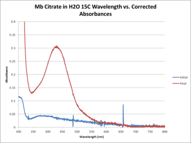 Mb Citrate H2O 15C WORKUP GRAPH.png