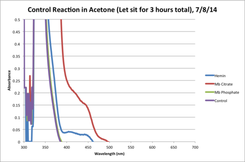 Acetone Control Reaction Final Chart.png