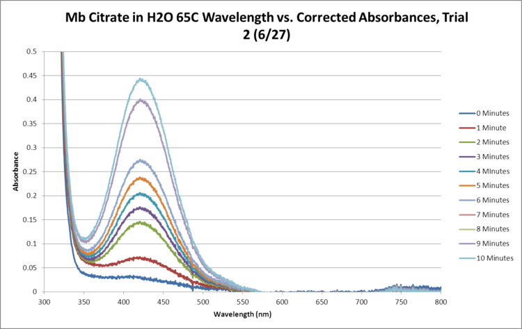 Mb Citrate OPD H2O2 H2O 65C SEQUENTIAL GRAPH Trial2.png