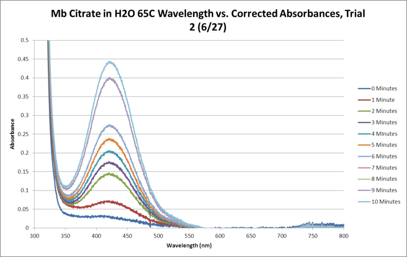File:Mb Citrate OPD H2O2 H2O 65C SEQUENTIAL GRAPH Trial2.png