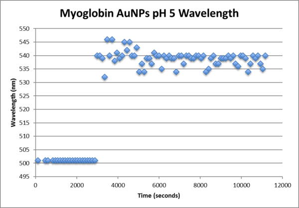 Myoglobin AuNp pH5 wavelength.png
