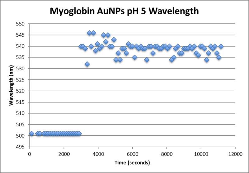 File:Myoglobin AuNp pH5 wavelength.png