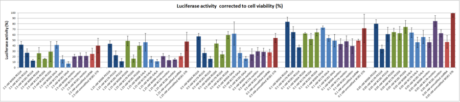 Figure S1. Cell viability corrected luciferase activities for all singly modified duplexes, transfected with Lipofectamine. Click on the image and choose 'high resolution' for details.