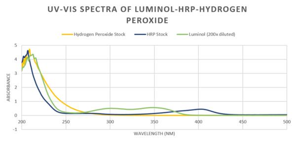 HRP-luminol-H2O2-UVVIS.jpg