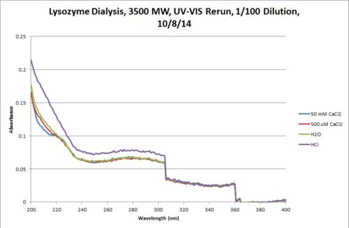 UV VIS Dialysis 10 8 Rerun Chart.png