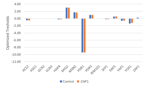 -ZAP Threshold Bar Chart.PNG