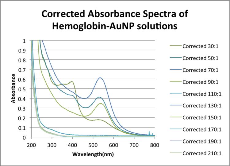 Corrected Absorbance Spectra of Hemoglobin-AuNP solutions ZEM .png
