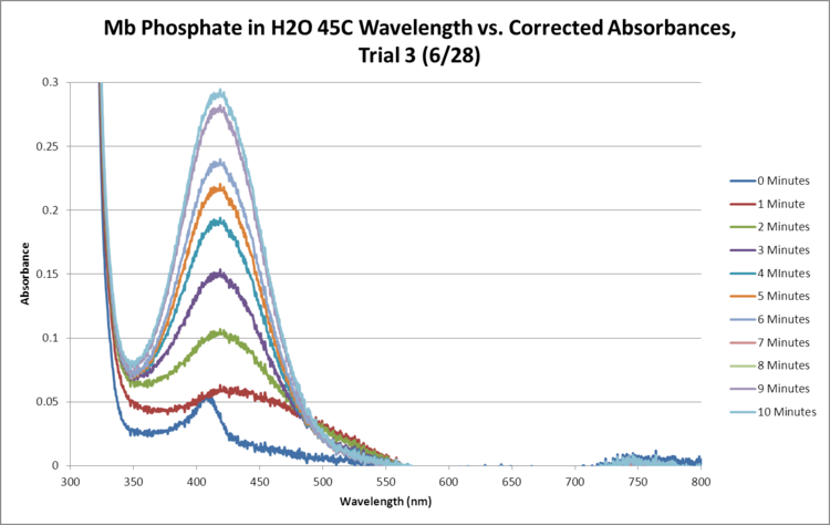 Mb Phosphate OPD H2O 45C Trial3 SEQUENTIAL GRAPH.png
