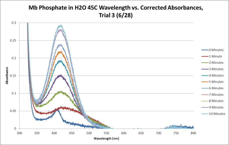 File:Mb Phosphate OPD H2O 45C Trial3 SEQUENTIAL GRAPH.png