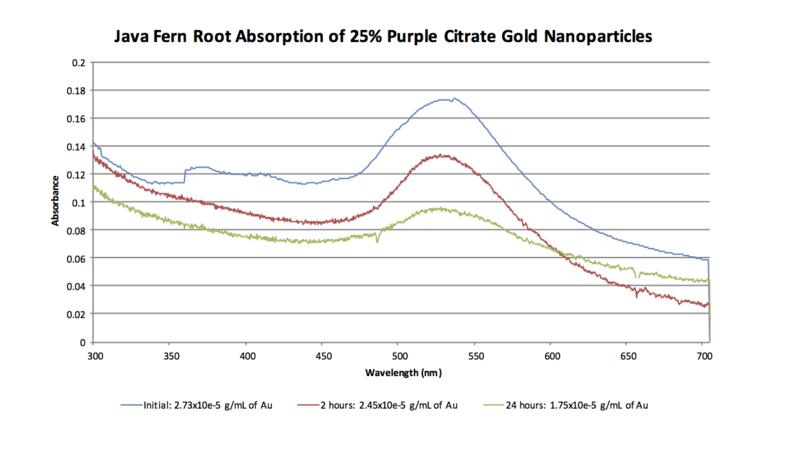 25% Purple AuNP Java Fern Spectra 2-17.png