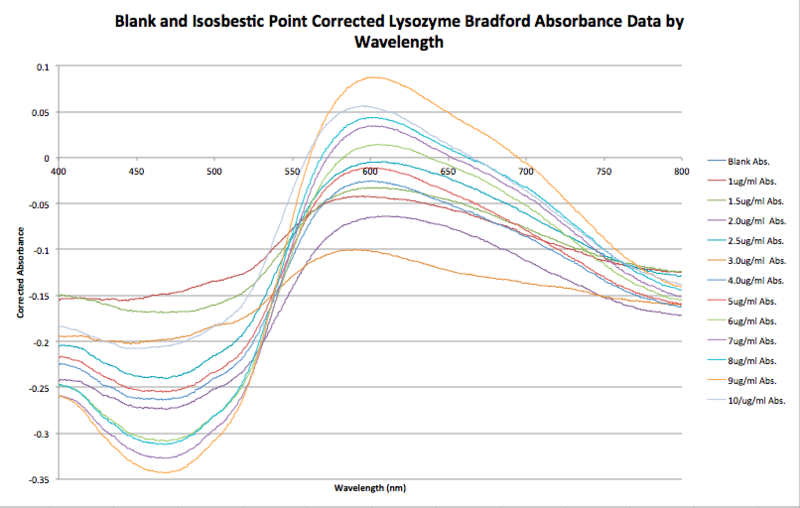 File:Blank.isosbesticpoint.correctedlysozyme Bradford JNB 09.23.15.png