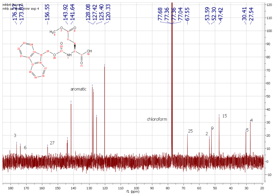 13C NMR of (S)-2-((tert-butoxycarbonyl)amino)-5-methoxy-5-oxopentanoic acid