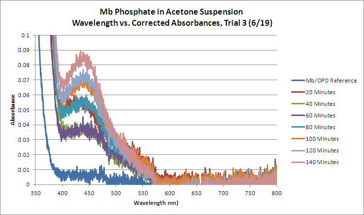 Mb Phosphate OPD H2O2 Acetone WORKUP Trial3 GRAPH.bmp