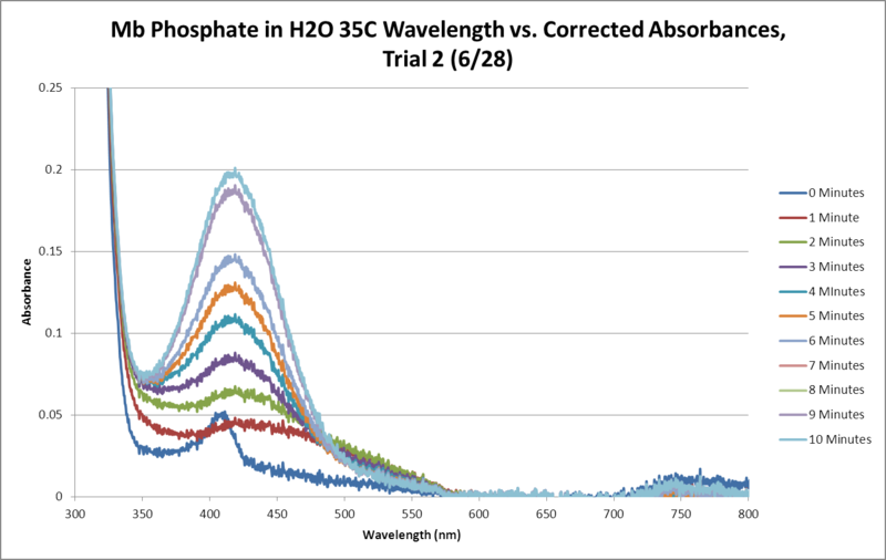File:Mb Phosphate OPD H2O 35C Trial2 SEQUENTIAL GRAPH.png