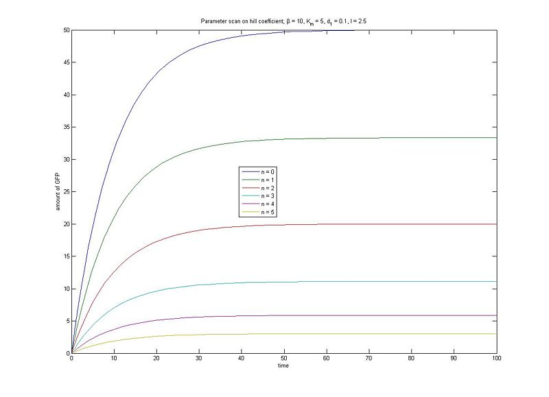 File:ParameterScanInducern.jpg