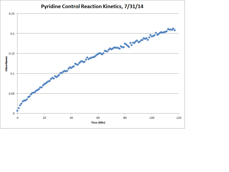 File:Pyridine Control Reaction Kinetics Chart.png