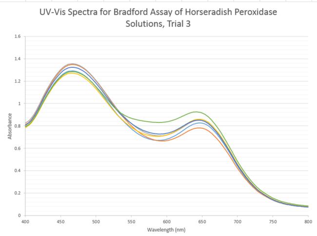 UVVIS3HorseradishPeroxidase.jpg
